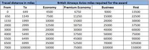 BritishAirwaysAwardChart